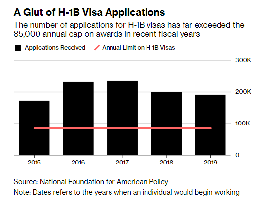 Foreign Tech Workers Face Higher Hurdles in Visa Applications 2