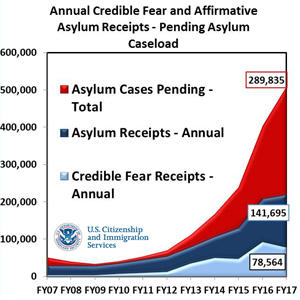 USCIS to Take Action to Address Asylum Backlog